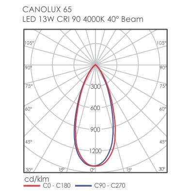 Canolux 65 light distribution