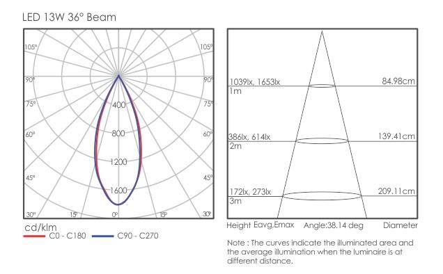 Kibo 70 light distribution