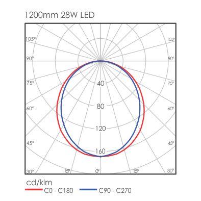 Linear Micro light distribution
