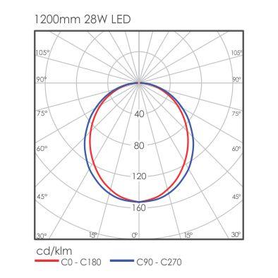 Linear Mini light distribution