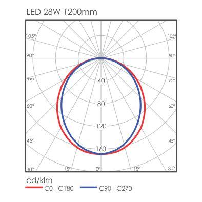 Linear Pro light distribution