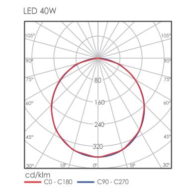 Luxon light distribution