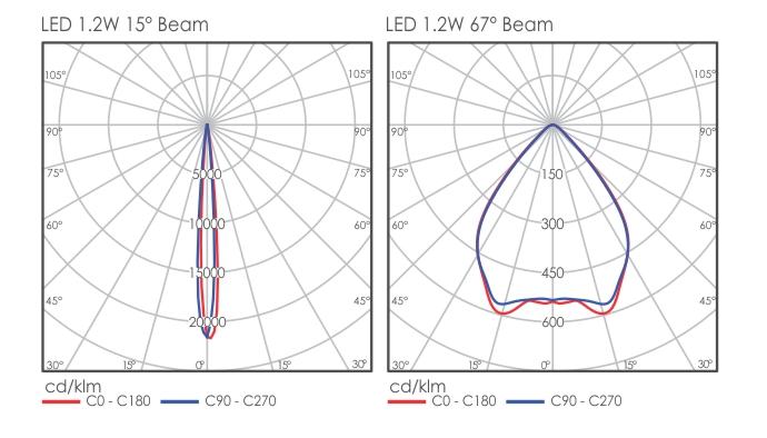 Elux 32 light distribution