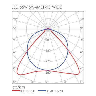 C-Line Symmetric light distribution
