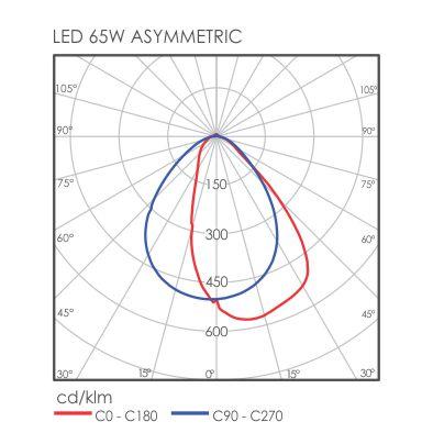 C-Line Asymmetric light distribution