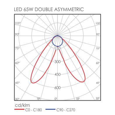 C-Line Double Asymmetric light distribution