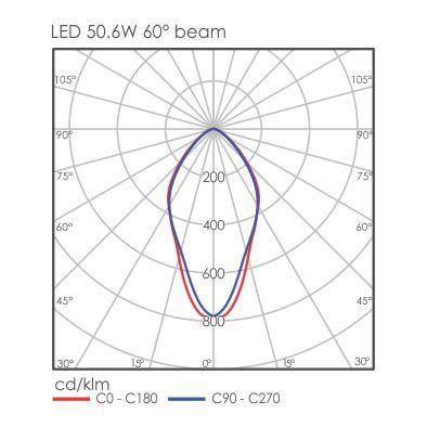 Capella light distriution