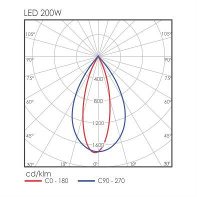 Holda light distribution