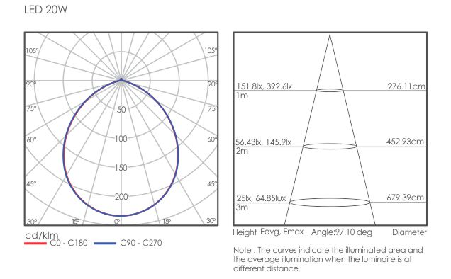 Sano light distribution