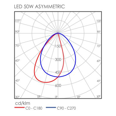 S-Line Aymmetric