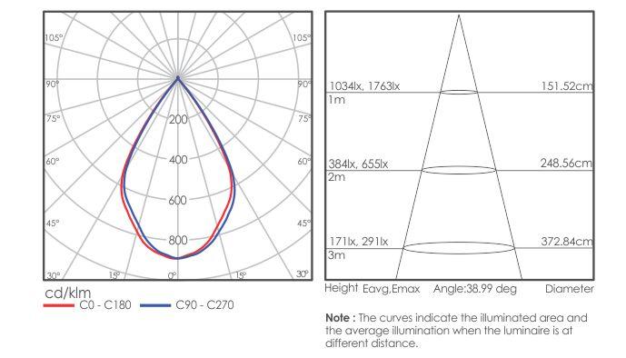 Canolux 120 light distribution
