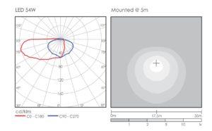 Argo Asymmetrical Light Distribution