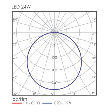 Luxon Round Light Distribution