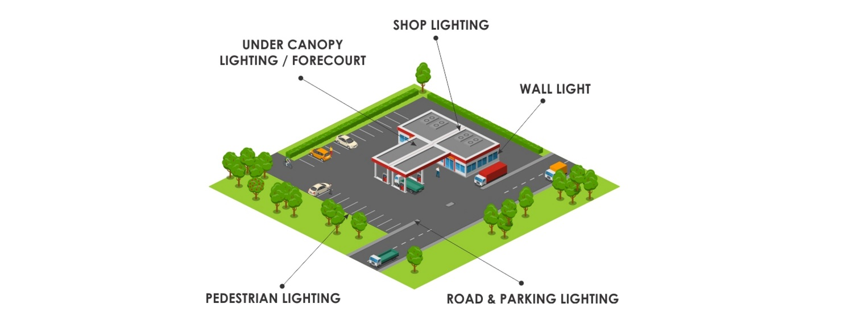 Petrol Station Applications