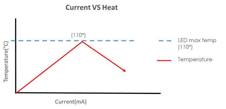 thermTECH - Current VS Heat