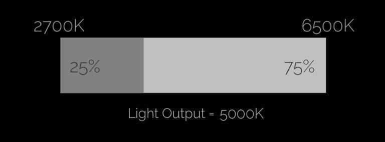 tuneTECH - 5000K